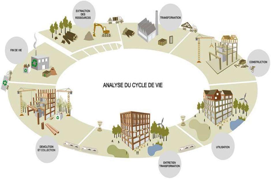 Analyse du cycle de vie du Collège Notre-Dame de Bon Secours à Binche (Belgique)